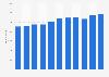 Anzahl der Mitarbeiter von ista International bis 2017