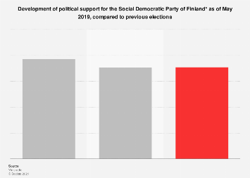 Survey on political support for SDP in Finland April 2017