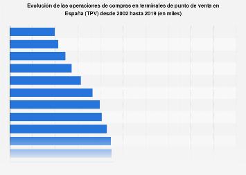 Operaciones de compras en terminales de punto de venta España 2002-2016
