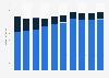 Umsatz von Techem nach Geschäftsfeldern bis 2018