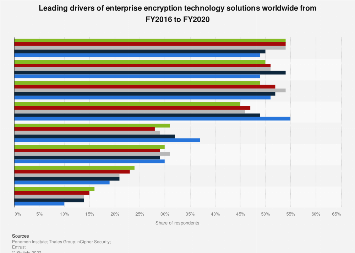 Enterprise encryption solution usage drivers worldwide 2017