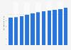 Anzahl der Wohnungen im Service von Techem bis 2018