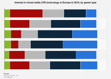 Interest in virtual reality (VR) technology in Europe 2016, by gamer type