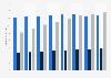 Anzahl der installierten Geräte von Techem nach Geräteart bis 2018