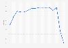 Seat factor of Etihad Airways 2006-2017