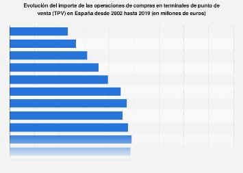 Importe operaciones de compras en terminales de punto de venta España 2002-2016