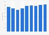 Revenues from men's underwear in Germany 2006-2014