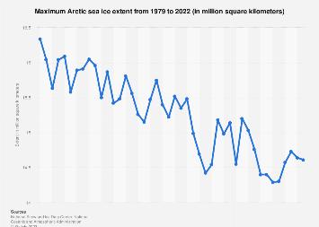 Maximum Arctic sea ice extent 2008-2019