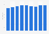 Revenues from men's socks in Germany 2006-2014