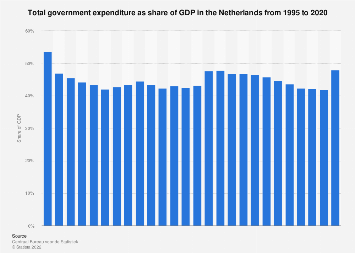 Total government expenditure as share of GDP in the Netherlands 2007-2017