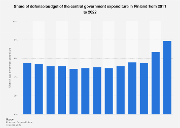 Defense budget spending as a share of total state spending Finland 2010-2018