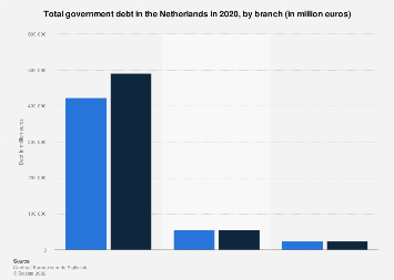 Total government debt in the Netherlands 2017, by branch