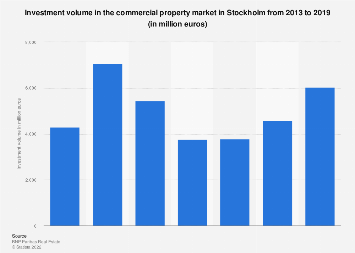 Total investment in commercial property market in Stockholm 2013-2016