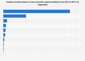 Global new coal power capacity additions by key country 2010-2015