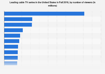 Most watched cable TV series in the U.S. 2016