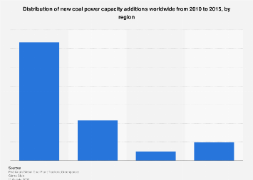 Global share of new coal power capacity 2010-2015, by region