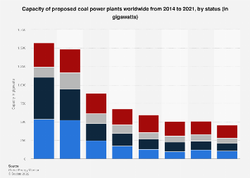 Global capacity of proposed coal power plants globally 2018, by status