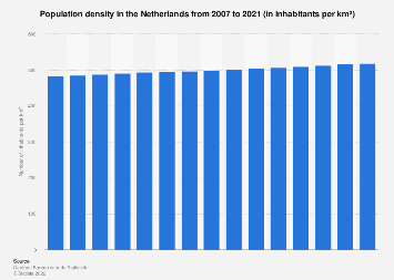 Netherlands: population density 2007-2017