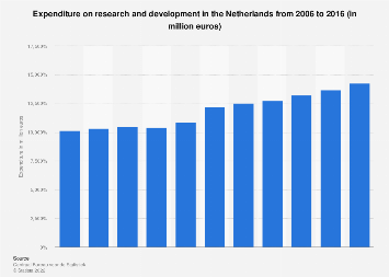 Expenditure on research and development in the Netherlands 2006-2016