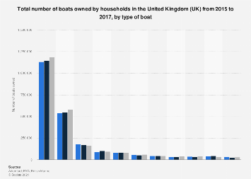 UK: number of boats owned by households from 2015 to 2017, by type of boat
