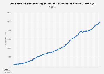 Netherlands: GDP per capita 2005-2015