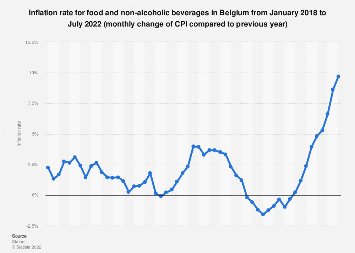 Inflation rate for food and non-alcoholic beverages in Belgium 2016-2017