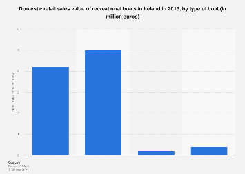 Ireland: domestic retail sales of recreational boats 2013, by type of boat
