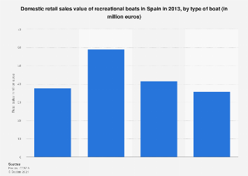 Spain: domestic retail sales of recreational boats 2013, by type of boat