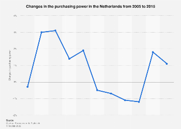 Netherlands: changes in purchasing power 2005-2015