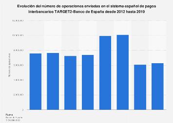 Operaciones enviadas sistema de pagos interbancarios TARGET2 2012-2016