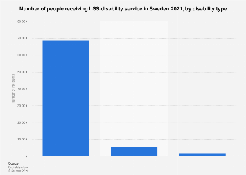 Disabled people in Sweden 2017, by disability type