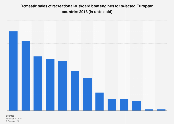 Recreactional outboard boat engine sales Europe 2013