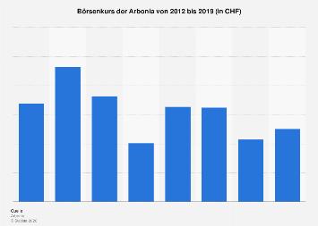 Börsenkurs der Arbonia bis 2018