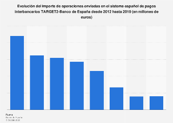 Importe operaciones enviadas sistema de pagos interbancariosTARGET2 2012-2016