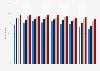 Équipement en téléphonie fixe en France 2011-2018, selon le niveau de revenus