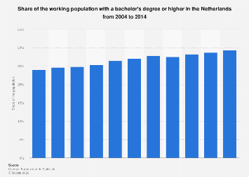 Share of working population with bachelor's degree or higher in the Netherlands 2014
