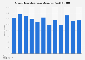 Newmont Mining's number of employees 2010-2017
