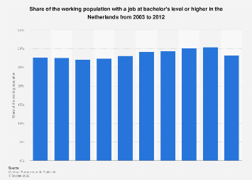 Share working population with job at bachelor's level or higher Netherlands 2012