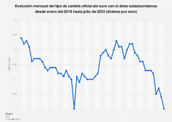 Tipo de cambio oficial del euro con el dólar estadounidense por mes 2017-2018