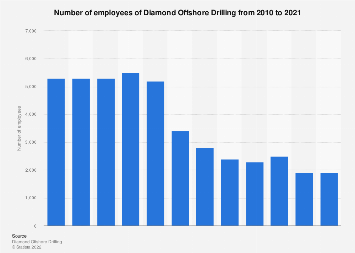 Diamond Offshore Drilling's number of employees 2010-2017