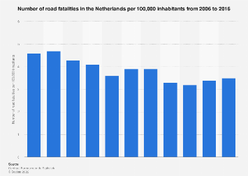 Number of road fatalities in the Netherlands per 100,000 inhabitants 2005-2015
