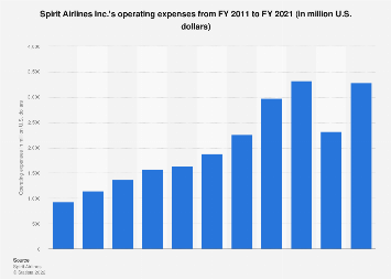 Spirit Airlines: operating expenses 2011-2016