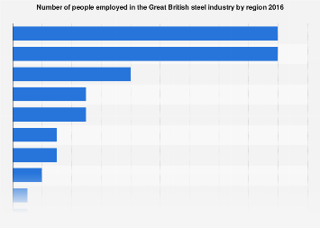 Steel industry employment in Great Britain 2016, by region
