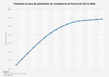 Taux de pénétration du smartphone en France 2011-2018