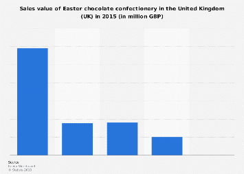 Easter confectionery: sales revenue of chocolate eggs in the United Kingdom (UK) 2015
