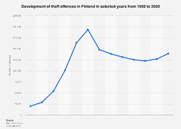 Finland: development of theft offences 1950-2016
