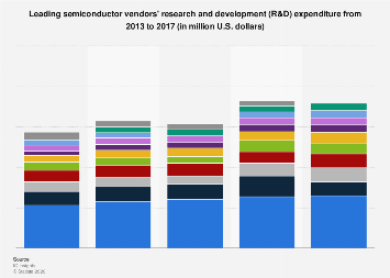 Top semiconductor vendors by research and development expenditure worldwide 2013-2017
