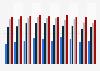 Équipement en ordinateur à domicile en France 2010-2018, selon le niveau de diplôme