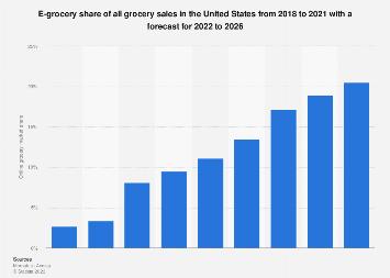 U.S. e-grocery market share 2015-2020