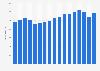 Oji Holdings Corporation revenue 2005-2017